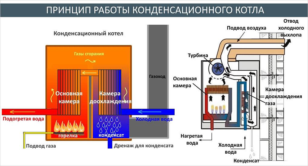 Принцип работы теплообменных аппаратов хво очистка теплообменника оболочка теплообменника